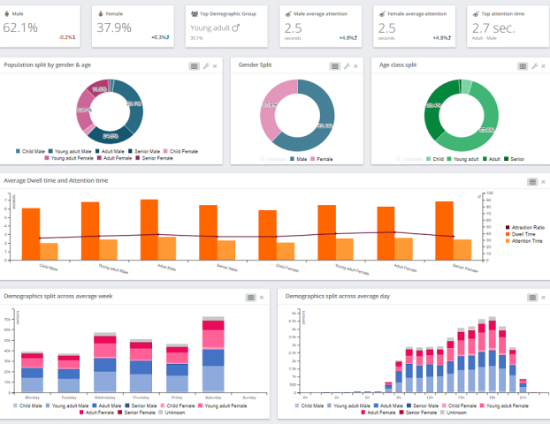An extract of a customizable dashboard (typical dashboards come with 5 pages)