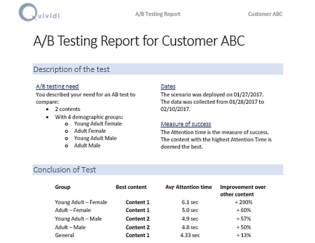AB Test report – The first page conclusions (the rest of the report describes each step of the analysis)